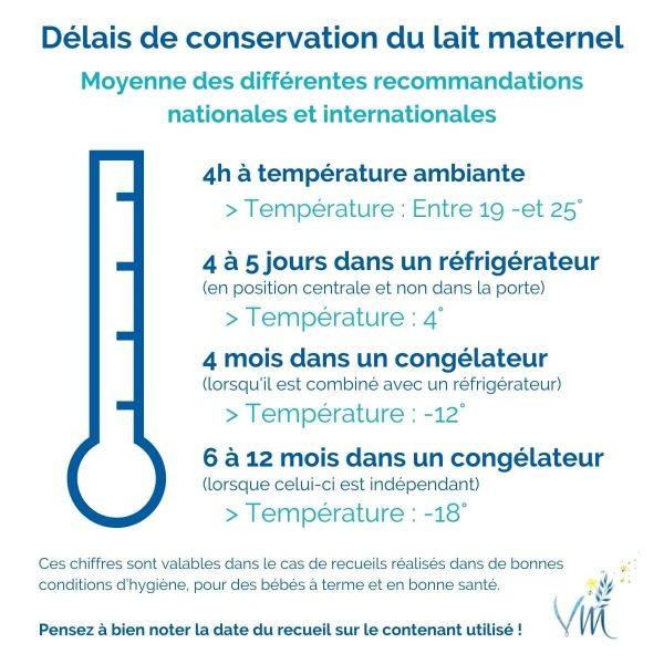 Délais de conservation du lait maternel